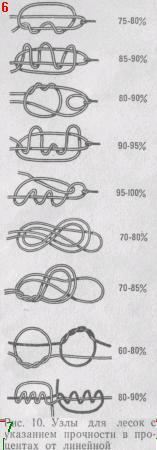 Узлы для лесок с указанием прочности в процентах от линейной