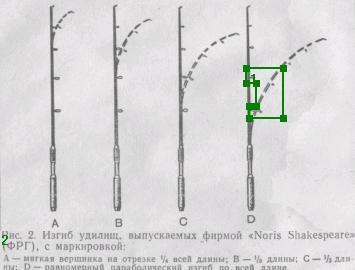 Изгиб удилищ, выпускаемых фирмой Noris Shakespeare (Германия), с маркировкой: А — мягкая вершинка на отрезке Ч, всей длины; В — треть длины; D — равномерный параболический изгиб по всей длине