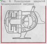 Конструкция закрытой безынерционной катушки