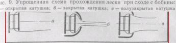Упрощенная схема прохождения лески при сходе с бобины: а — открытая катушка; б — закрытая катушка, в — полузакрытая катушка